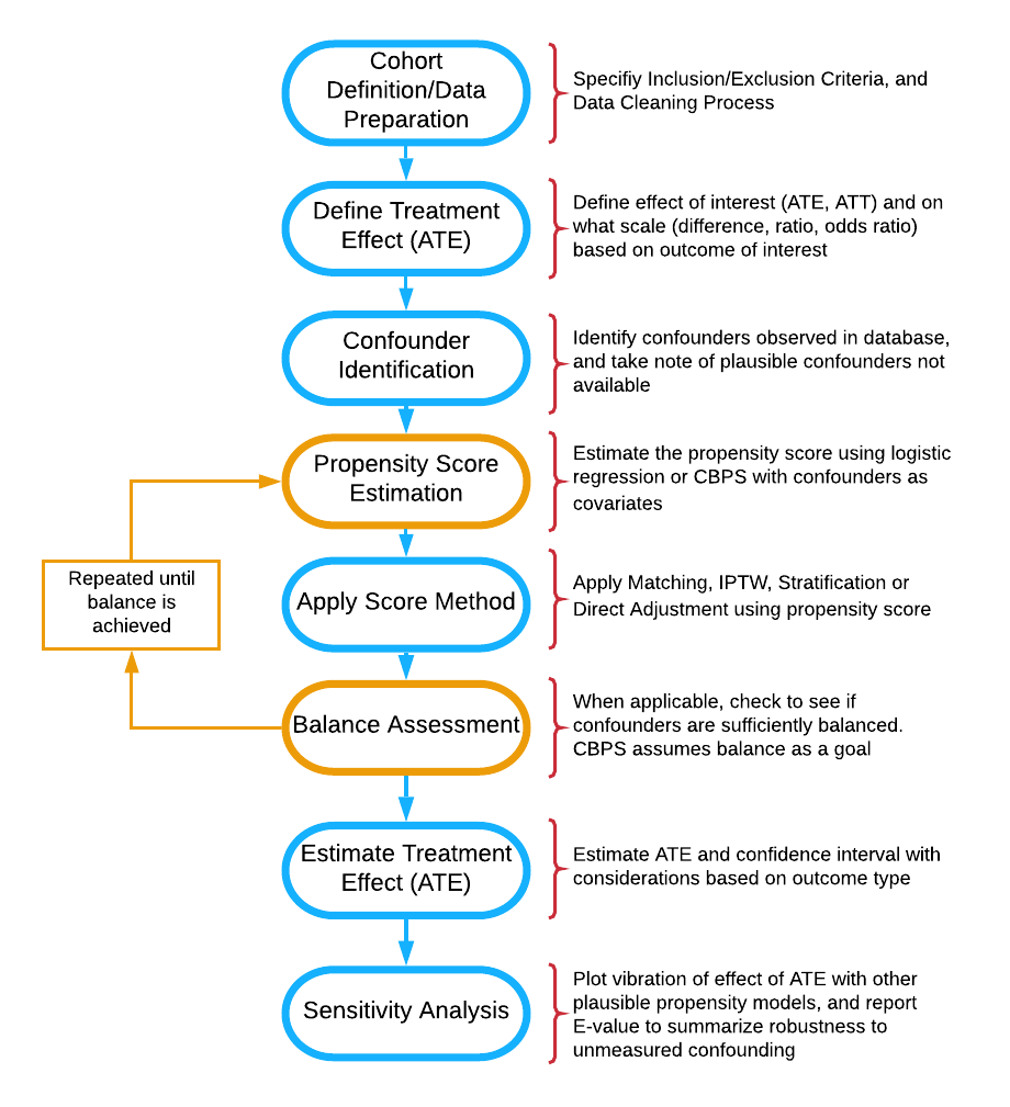 Flow diagram of stages of propensity score analysis. Gold pathway indicates steps done in iteration until acceptable balance is achieved.