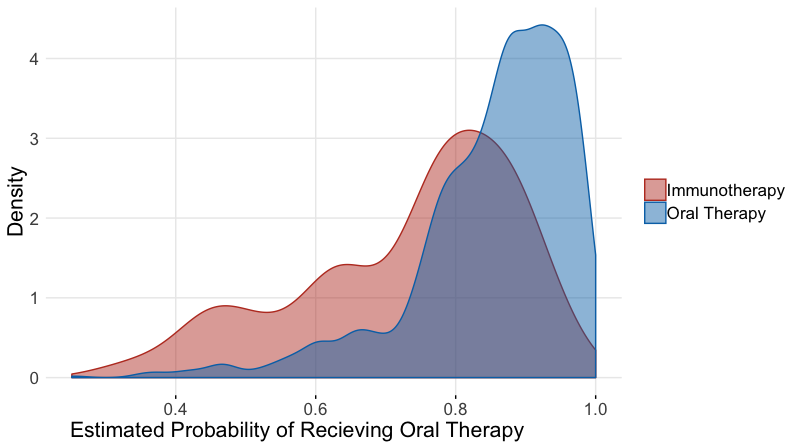Figure: Distributions of Propensity scores by Treatment Group